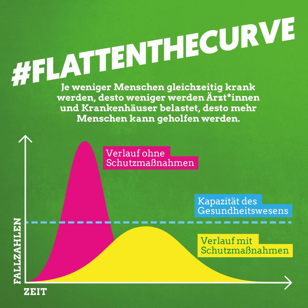 Flattenthercurve